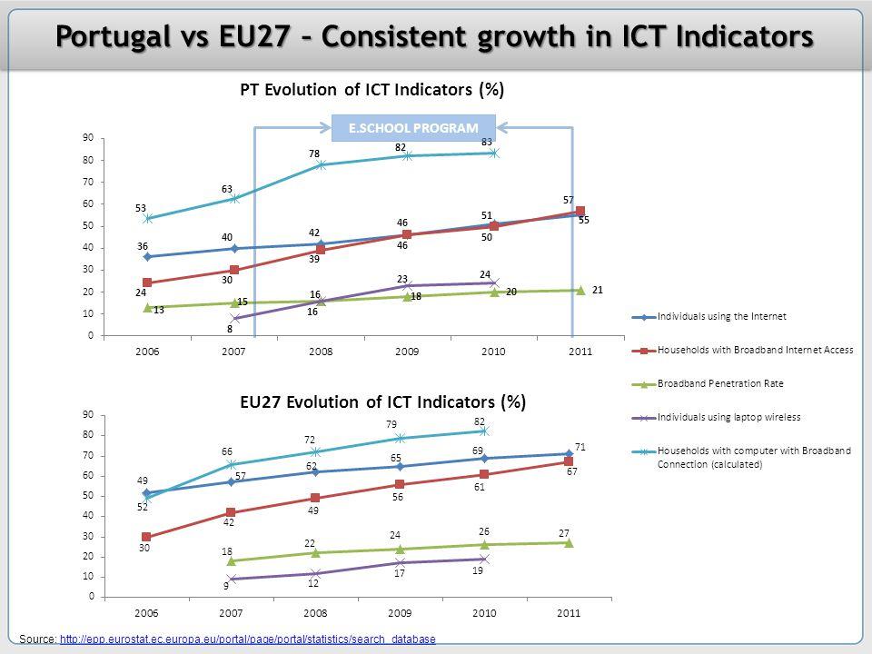 e.Scho ol Progra m Source: http://epp.eurostat.ec.europa.eu/portal/page/portal/statistics/search_databasehttp://epp.eurostat.ec.europa.eu/portal/page/portal/statistics/search_database E.SCHOOL PROGRAM Portugal vs EU27 – Consistent growth in ICT Indicators