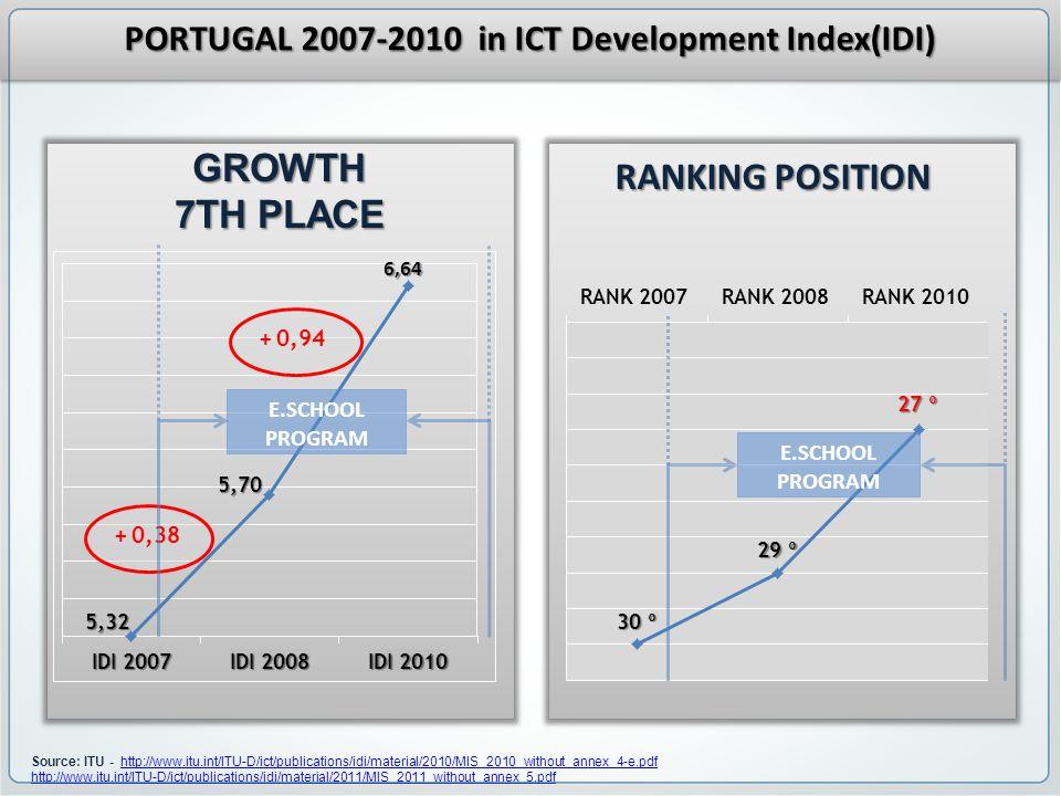 Source: ITU - http://www.itu.int/ITU-D/ict/publications/idi/material/2010/MIS_2010_without_annex_4-e.pdfhttp://www.itu.int/ITU-D/ict/publications/idi/material/2010/MIS_2010_without_annex_4-e.pdf http://www.itu.int/ITU-D/ict/publications/idi/material/2011/MIS_2011_without_annex_5.pdfGROWTH 7TH PLACE RANKING POSITION PORTUGAL 2007-2010 in ICT Development Index(IDI) E.SCHOOL PROGRAM