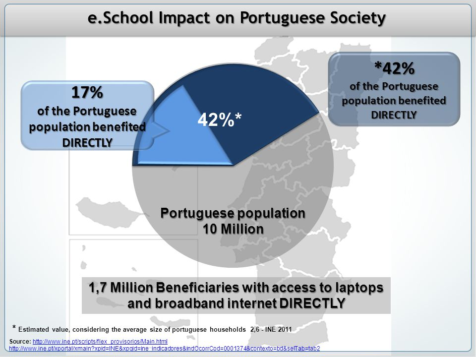 e.School Impact on Portuguese Society 1,7 Million Beneficiaries with access to laptops and broadband internet DIRECTLY Portuguese population 10 Million Source: http://www.ine.pt/scripts/flex_provisorios/Main.htmlhttp://www.ine.pt/scripts/flex_provisorios/Main.html http://www.ine.pt/xportal/xmain xpid=INE&xpgid=ine_indicadores&indOcorrCod=0001374&contexto=bd&selTab=tab2 42%* * Estimated value, considering the average size of portuguese households 2,6 - INE 2011 *42% of the Portuguese population benefited DIRECTLY 17%