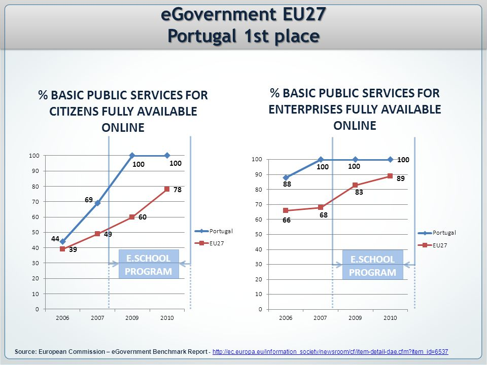 Source: European Commission – eGovernment Benchmark Report - http://ec.europa.eu/information_society/newsroom/cf/item-detail-dae.cfm item_id=6537http://ec.europa.eu/information_society/newsroom/cf/item-detail-dae.cfm item_id=6537 % BASIC PUBLIC SERVICES FOR CITIZENS FULLY AVAILABLE ONLINE % BASIC PUBLIC SERVICES FOR ENTERPRISES FULLY AVAILABLE ONLINE E.SCHOOL PROGRAM eGovernment EU27 Portugal 1st place