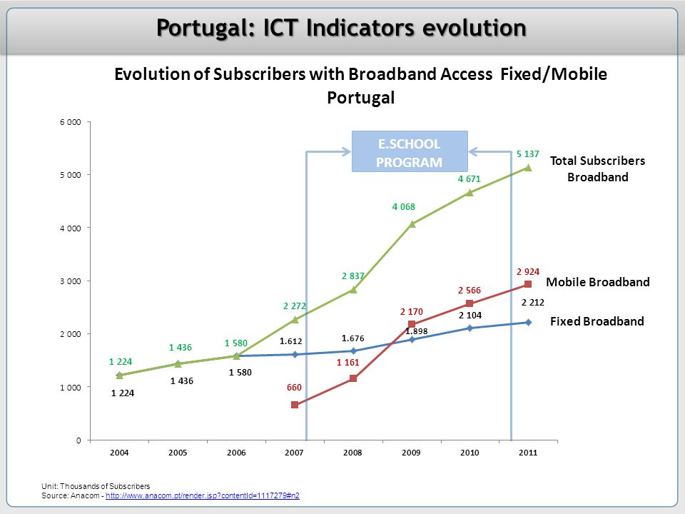 Total Subscribers Broadband Mobile Broadband Fixed Broadband Portugal: ICT Indicators evolution Unit: Thousands of Subscribers Source: Anacom - http://www.anacom.pt/render.jsp?contentId=1117279#n2http://www.anacom.pt/render.jsp?contentId=1117279#n2 E.SCHOOL PROGRAM