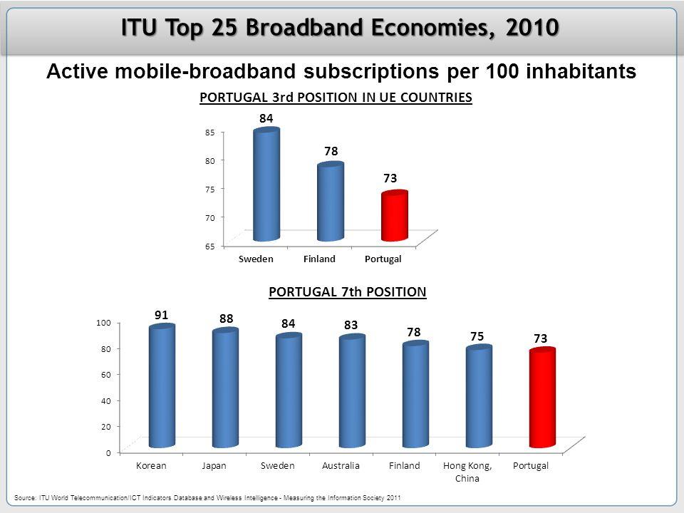 ITU Top 25 Broadband Economies, 2010 Active mobile-broadband subscriptions per 100 inhabitants Source: ITU World Telecommunication/ICT Indicators Database and Wireless Intelligence - Measuring the Information Society 2011