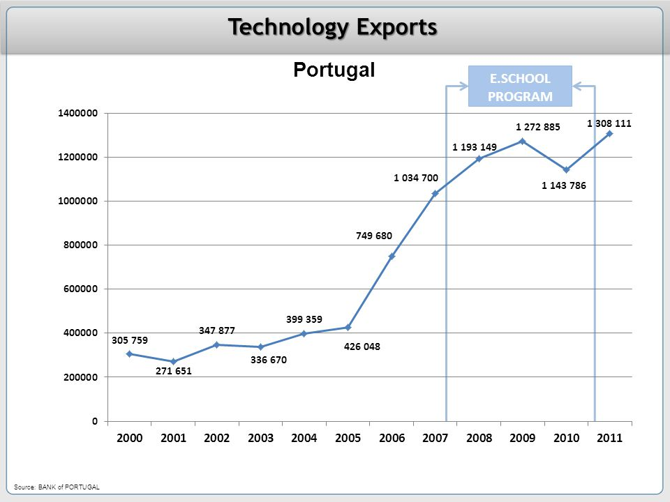 Technology Exports Portugal Source: BANK of PORTUGAL E.SCHOOL PROGRAM