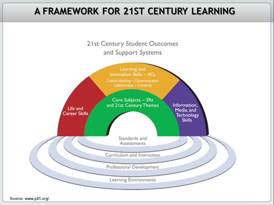 Source: www.p21.org/ A FRAMEWORK FOR 21ST CENTURY LEARNING