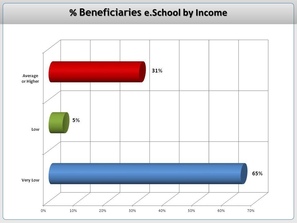 e.Scho ol Progra m % Beneficiaries e.School by Income