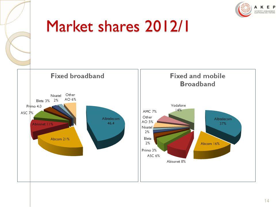 Market shares 2012/1 14