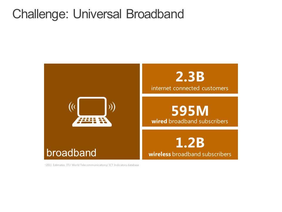 Challenge: Universal Broadband internet connected customers 2.3B broadband wired broadband subscribers 595M wireless broadband subscribers 1.2B *2011