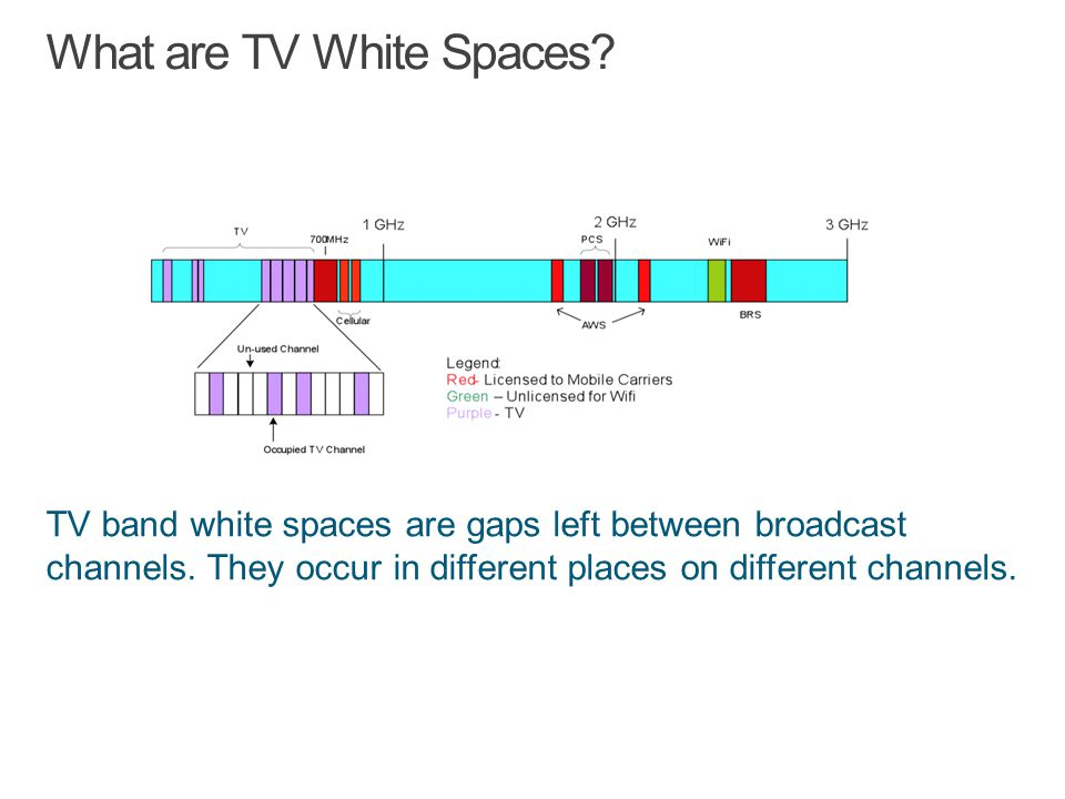 TV band white spaces are gaps left between broadcast channels.