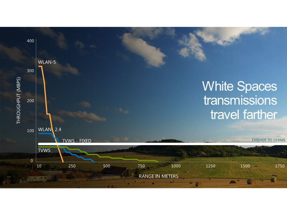 White Spaces transmissions travel farther TVWS TVWS - FIXED WLAN-5 102505007501000125015001750 RANGE IN METERS 300 200 100 0 400 THROUGHPUT (MBPS) EXTENDS TO 10 KMS WLAN- 2.4
