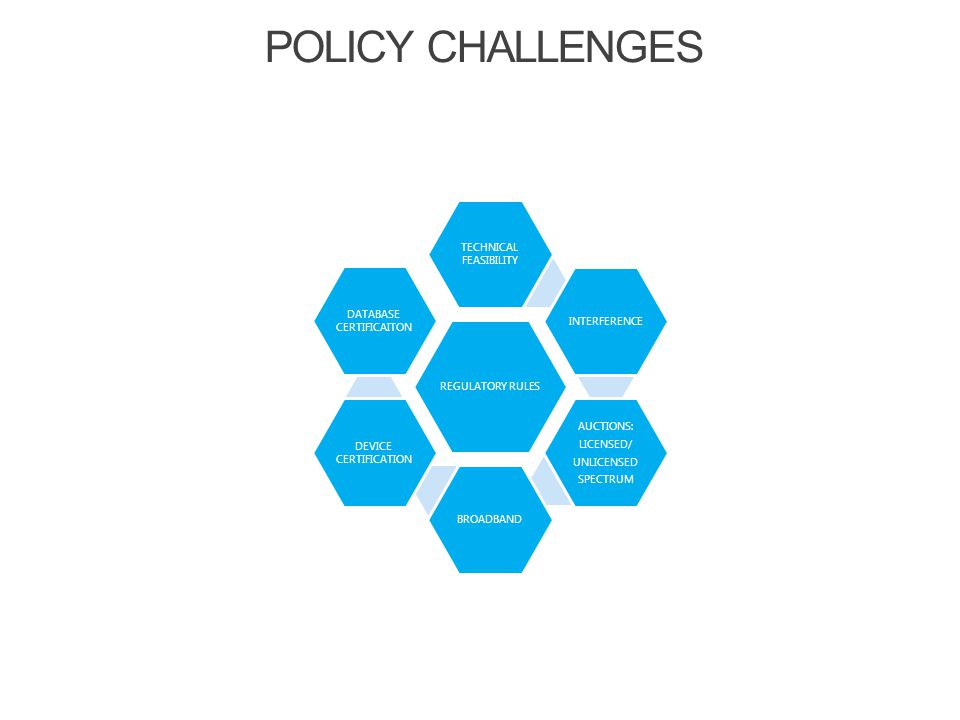 REGULATORY RULES TECHNICAL FEASIBILITY INTERFERENCE AUCTIONS: LICENSED/ UNLICENSED SPECTRUM BROADBAND DEVICE CERTIFICATION DATABASE CERTIFICAITON POLICY CHALLENGES