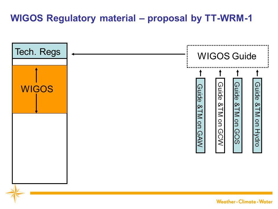 WIGOS Regulatory material - decision by ICG-WIGOS-2 WIGOS ManualWIGOS Guide Tech.