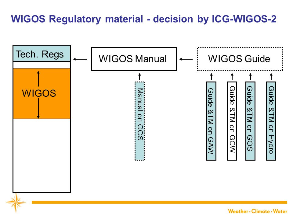 WMO ORIGINAL PROPOSED STRUCTURE OF WIGOS SECTIONS IN WMO TR: ORIGINAL PROPOSAL 1.INTRODUCTION 1.Purpose of WIGOS 2.WIGOS component observing systems 1.Global Observing System (GOS) 2.Global Atmosphere Watch (observing component of GAW) 3.WMO Hydrological Observations 4.Global Cryosphere Watch (observing component of GCW) 3.Collaboration with co-sponsored and non-WMO observing system 4.Governance and management 2.COMMON ATTRIBUTES OF COMPONENT SYSTEMS 1.Requirements 2.Design, planning and evolution 3.Instrumentation and Methods of Observation 4.Operations 5.Observational Metadata 6.Quality Management 7.Capacity Development 3.COMMON ATTRIBUTES SPECIFIC TO THE SURFACE-BASED SUB-SYSTEM OF WIGOS 4.COMMON ATTRIBUTES SPECIFIC TO THE SPACE-BASED SUB-SYSTEM OF WIGOS 5.OBSERVING COMPONENT OF THE GLOBAL ATMOSPHERE WATCH (GAW) 6.OBSERVING COMPONENT OF THE GLOBAL CRYOSPHERE WATCH (GCW) 7.GLOBAL OBSERVING SYSTEM (GOS) OF WWW 8.WMO HYDROLOGICAL OBSERVING SYSTEMS