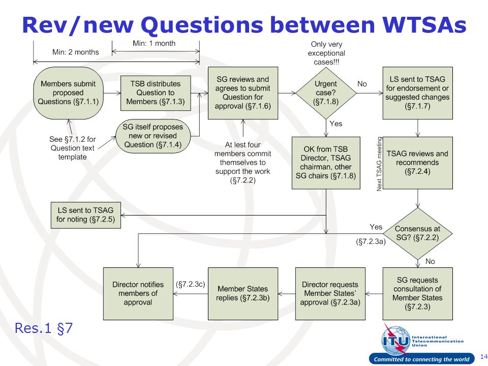 14 Rev/new Questions between WTSAs Res.1 §7
