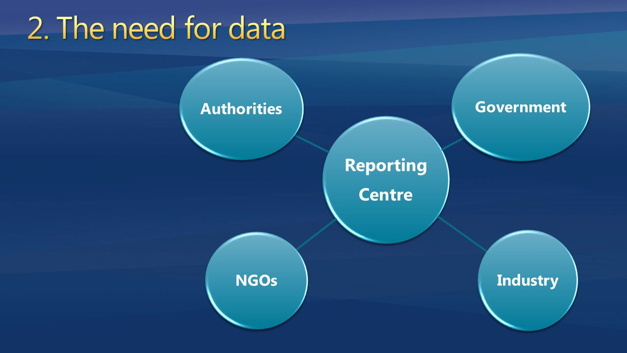 Reporting Centre Government Industry NGOs Authorities
