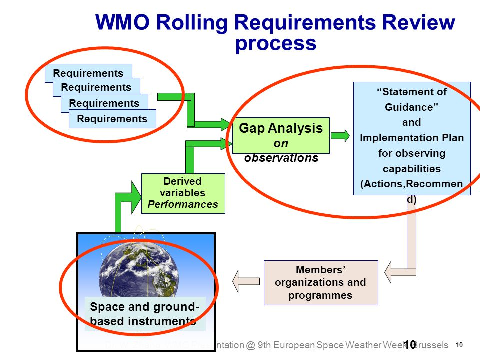 Dr. W. Zhang, WMO Presentation @ 9th European Space Weather Week, Brussels 10 Members' organizations and programmes 10 WMO Rolling Requirements Review
