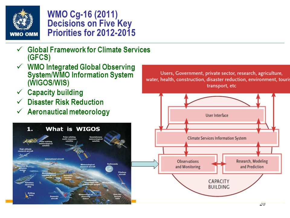 WMO OMM 20 WMO Cg-16 (2011) Decisions on Five Key Priorities for 2012-2015 Global Framework for Climate Services (GFCS) WMO Integrated Global Observing System/WMO Information System (WIGOS/WIS) Capacity building Disaster Risk Reduction Aeronautical meteorology