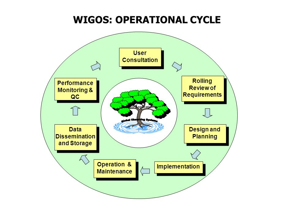 Data for Applications WIGOS: OPERATIONAL CYCLE User Consultation Rolling Review of Requirements Design and Planning Performance Monitoring & QC Data Dissemination and Storage Implementation Operation & Maintenance
