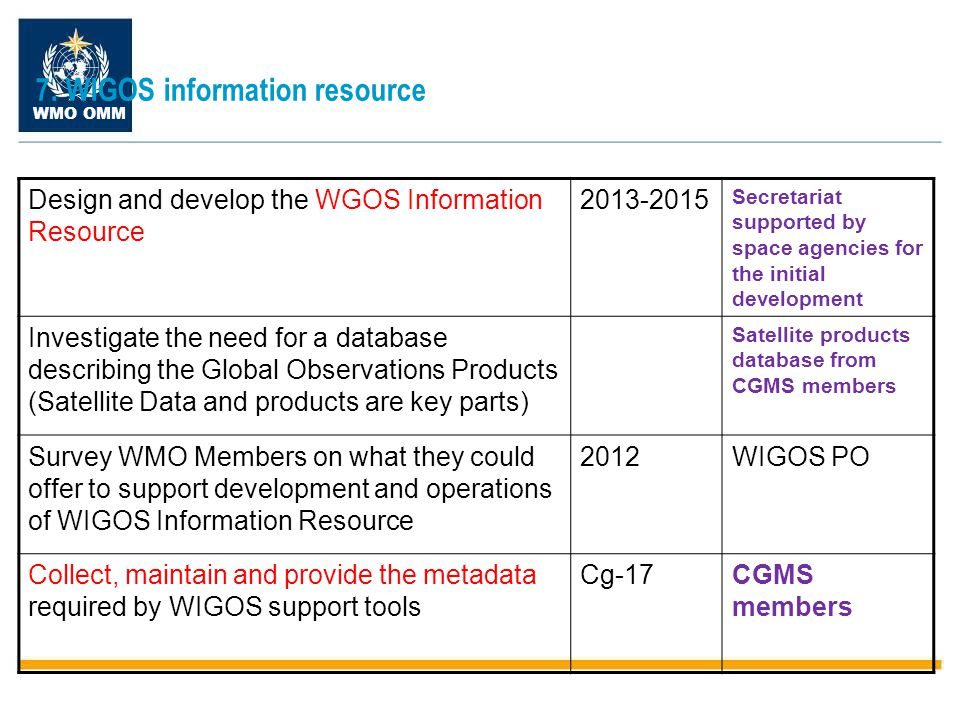 WMO OMM 33 Observing Systems Capability Analysis and Review (OSCAR) concept www.wmo.int/oscar