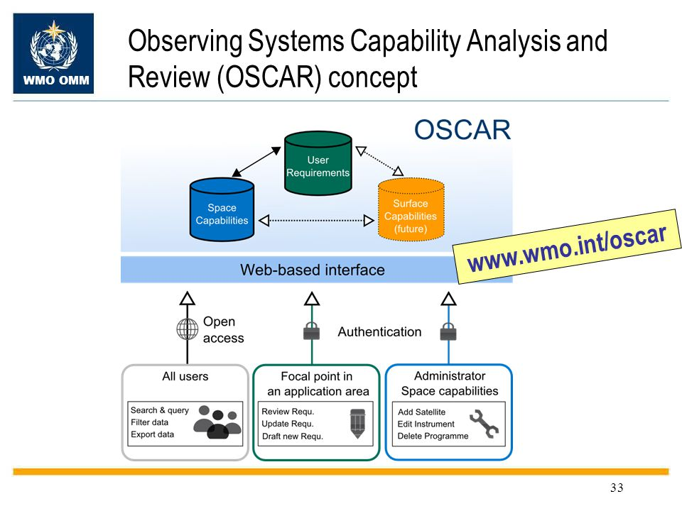 WMO OMM 33 Observing Systems Capability Analysis and Review (OSCAR) concept