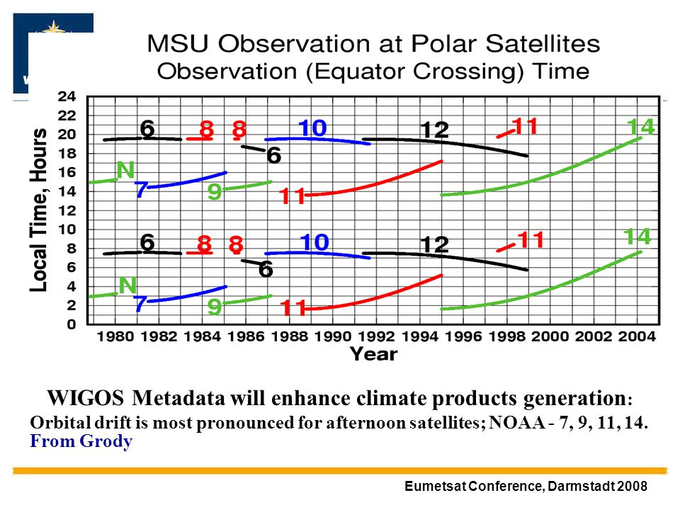 WMO OMM Eumetsat Conference, Darmstadt 2008 WIGOS Metadata will enhance climate products generation : Orbital drift is most pronounced for afternoon satellites; NOAA - 7, 9, 11, 14.