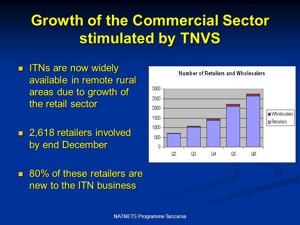 NATNETS Programme Tanzania Growth of the Commercial Sector stimulated by TNVS ITNs are now widely available in remote rural areas due to growth of the retail sector ITNs are now widely available in remote rural areas due to growth of the retail sector 2,618 retailers involved by end December 2,618 retailers involved by end December 80% of these retailers are new to the ITN business 80% of these retailers are new to the ITN business