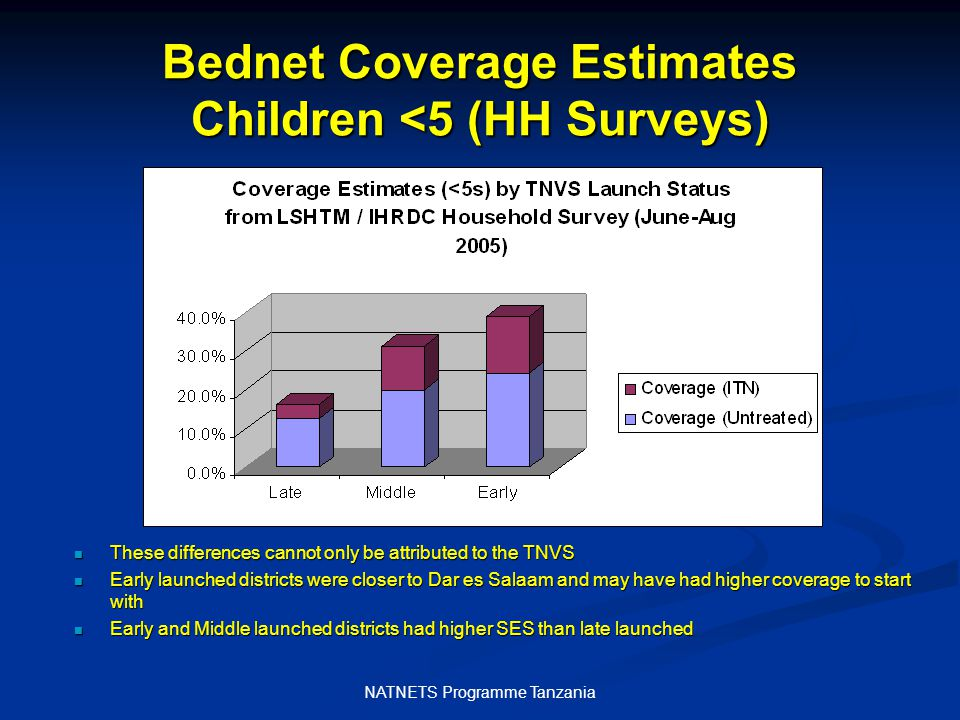 NATNETS Programme Tanzania Bednet Coverage Estimates Children <5 (HH Surveys) These differences cannot only be attributed to the TNVS These differences cannot only be attributed to the TNVS Early launched districts were closer to Dar es Salaam and may have had higher coverage to start with Early launched districts were closer to Dar es Salaam and may have had higher coverage to start with Early and Middle launched districts had higher SES than late launched Early and Middle launched districts had higher SES than late launched