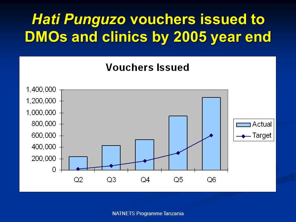 NATNETS Programme Tanzania Hati Punguzo Voucher Redemption Rates 414,878 vouchers redeemed by the year end 414,878 vouchers redeemed by the year end Currently >545,000 vouchers redeemed Currently >545,000 vouchers redeemed Voucher redemption rates exceeded the monthly target for the first time in December 2005 Voucher redemption rates exceeded the monthly target for the first time in December 2005
