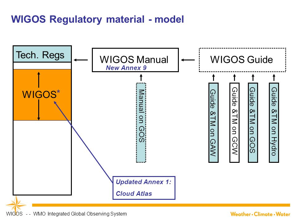 WIGOS Regulatory material - model WIGOS ManualWIGOS Guide Tech.