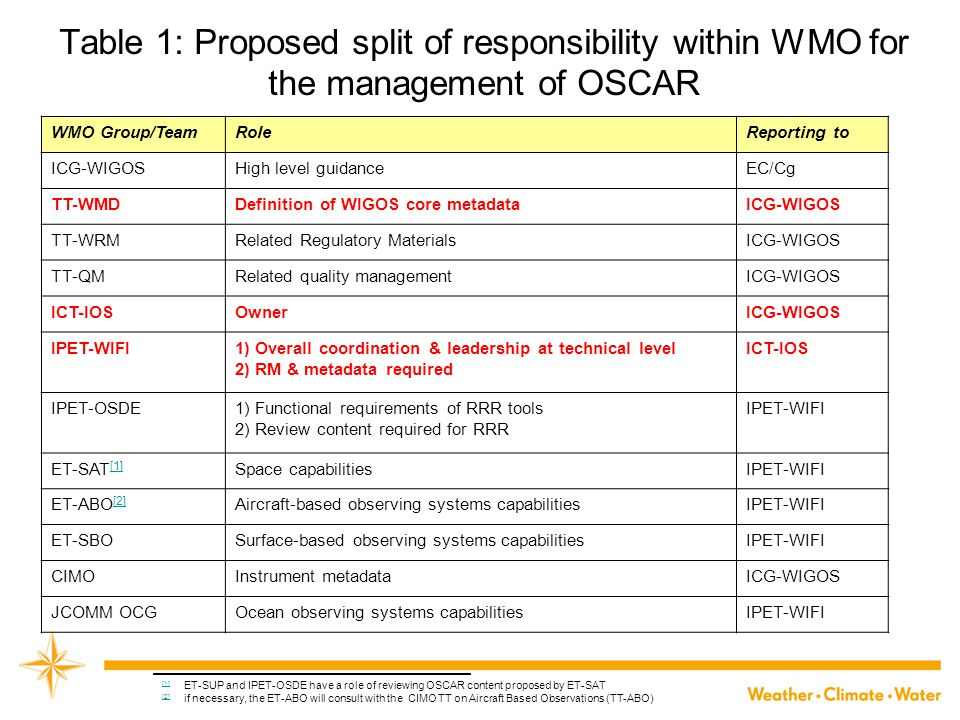 Table 1: Proposed split of responsibility within WMO for the management of OSCAR WMO Group/TeamRoleReporting to ICG-WIGOSHigh level guidanceEC/Cg TT-W