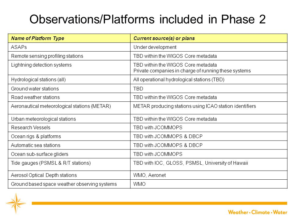 Observations/Platforms included in Phase 2 Name of Platform TypeCurrent source(s) or plans ASAPsUnder development Remote sensing profiling stationsTBD