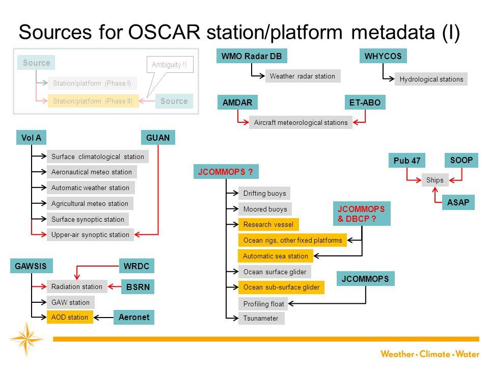 Sources for OSCAR station/platform metadata (I) Vol AGUAN Surface climatological station Aeronautical meteo station Automatic weather station Surface