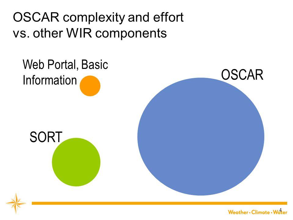 4 OSCAR complexity and effort vs. other WIR components OSCAR Web Portal, Basic Information SORT