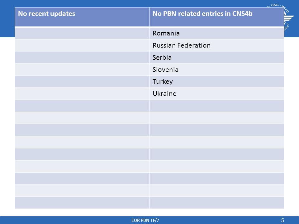 5 No recent updatesNo PBN related entries in CNS4b Romania Russian Federation Serbia Slovenia Turkey Ukraine EUR PBN TF/7