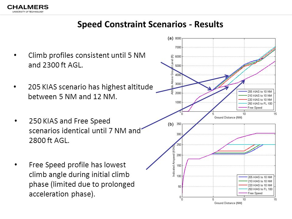 Speed Constraint Scenarios - Results Climb profiles consistent until 5 NM and 2300 ft AGL. 205 KIAS scenario has highest altitude between 5 NM and 12