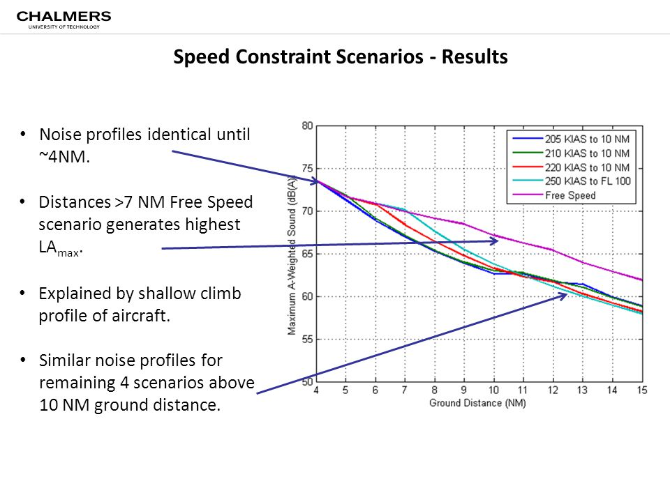 Speed Constraint Scenarios - Results Distances >7 NM Free Speed scenario generates highest LA max. Explained by shallow climb profile of aircraft. Sim