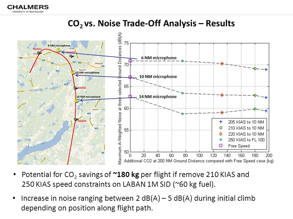 CO 2 vs. Noise Trade-Off Analysis – Results Potential for CO 2 savings of ~180 kg per flight if remove 210 KIAS and 250 KIAS speed constraints on LABA