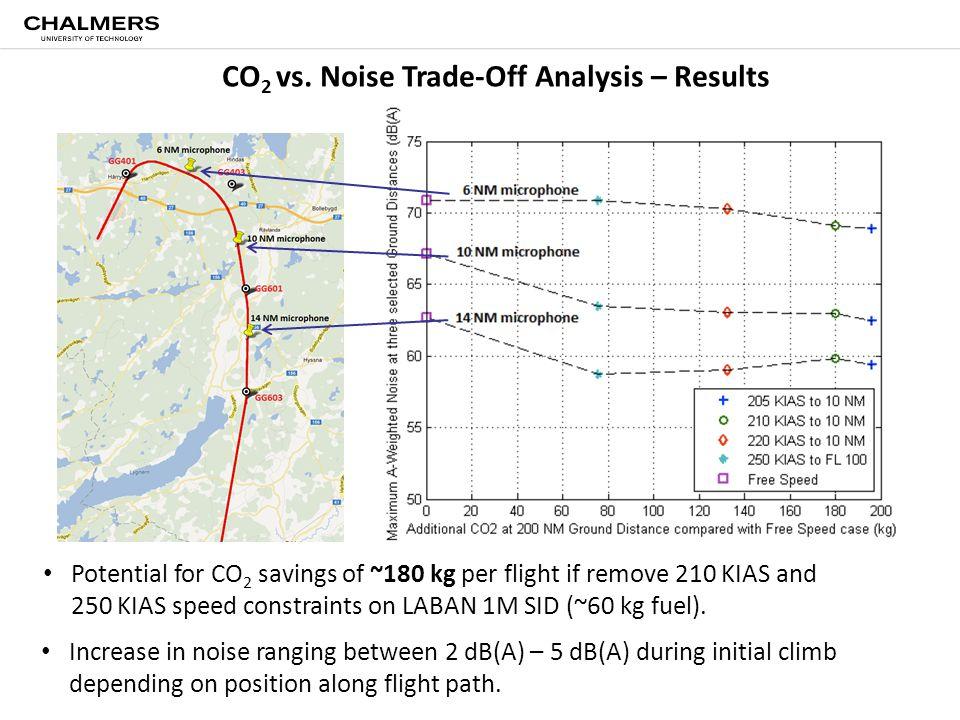 CO 2 vs.