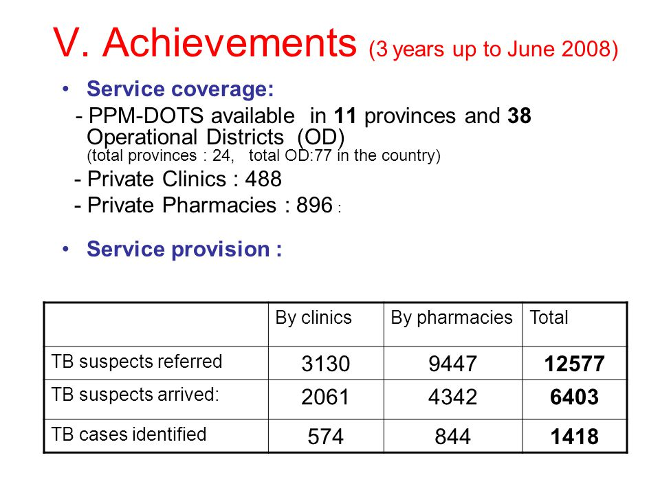 V. Achievements (3 years up to June 2008) Service coverage: - PPM-DOTS available in 11 provinces and 38 Operational Districts (OD) (total provinces :
