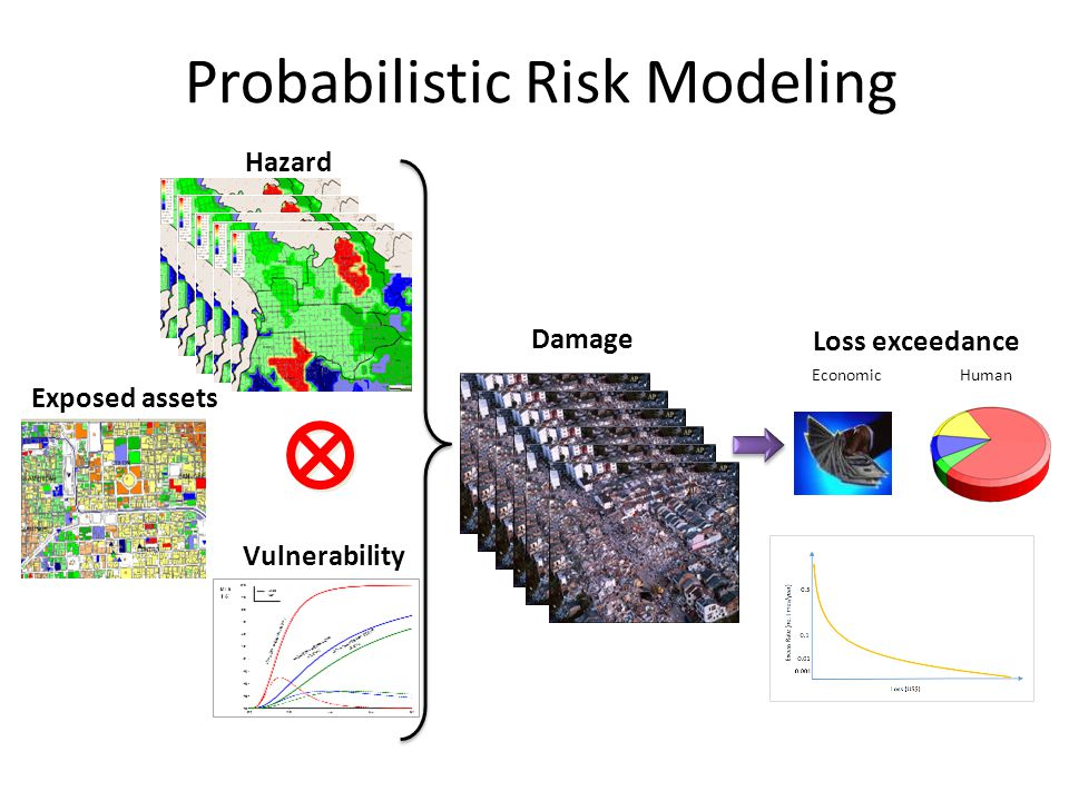Probabilistic Risk Modeling Loss exceedance EconomicHuman Damage Hazard Exposed assets Vulnerability