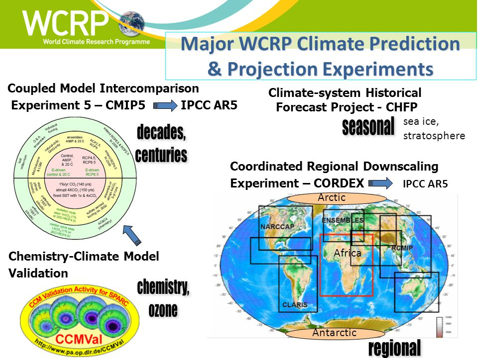 13 Coordinated Regional Downscaling Experiment – CORDEX IPCC AR5 Climate-system Historical Forecast Project - CHFP Coupled Model Intercomparison Experiment 5 – CMIP5 IPCC AR5 Chemistry-Climate Model Validation Major WCRP Climate Prediction & Projection Experiments sea ice, stratosphere Arctic Antarctic Africa