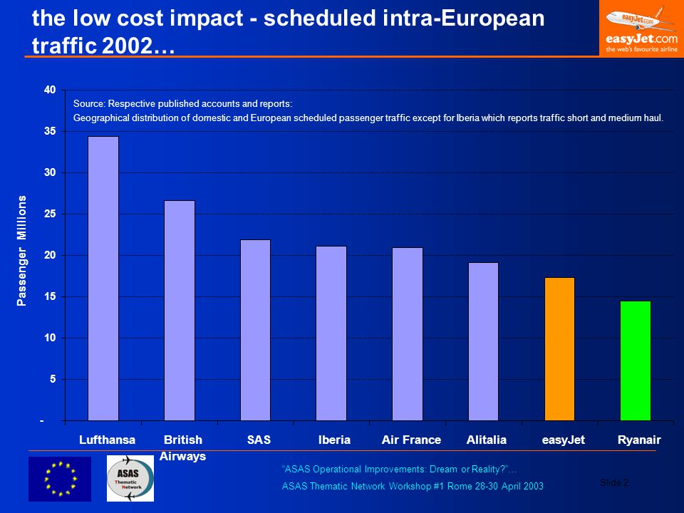 """ASAS Operational Improvements: Dream or Reality?""… ASAS Thematic Network Workshop #1 Rome 28-30 April 2003 Slide 2 the low cost impact - scheduled in"