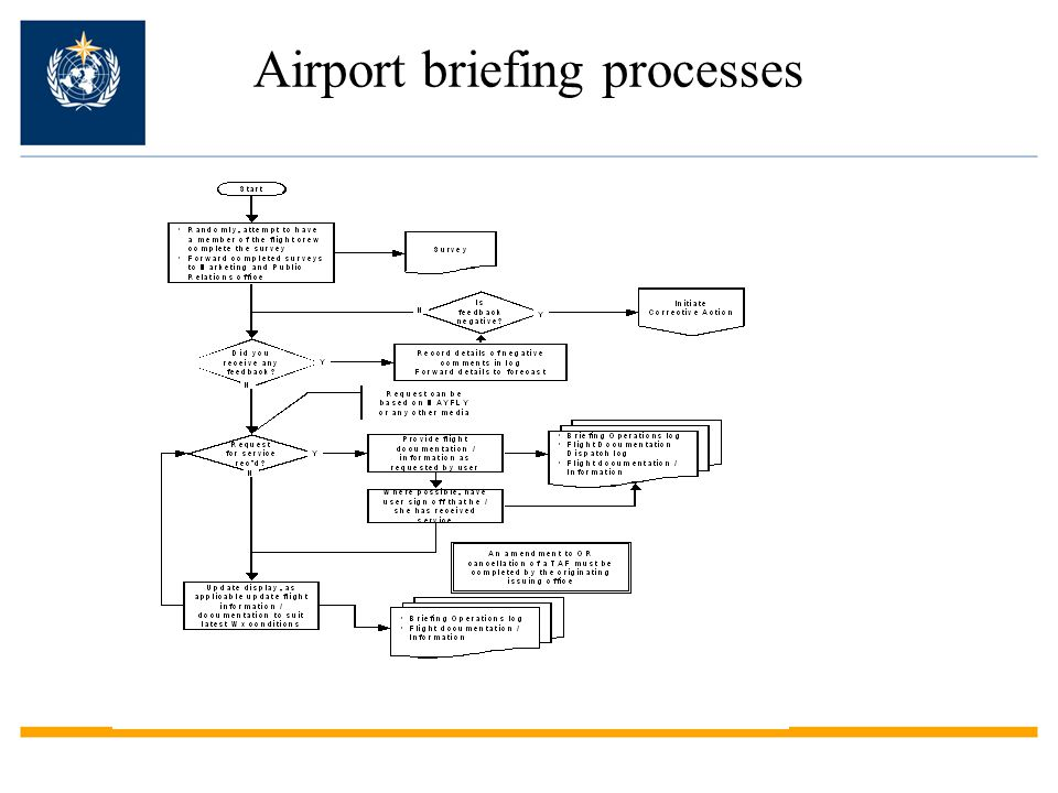 Airport briefing processes