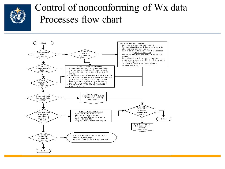 Control of nonconforming of Wx data Processes flow chart
