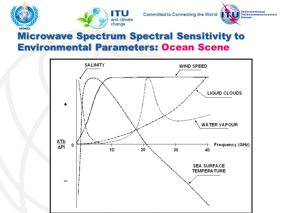 Committed to Connecting the World Microwave Spectrum Spectral Sensitivity to Environmental Parameters: Microwave Spectrum Spectral Sensitivity to Environmental Parameters: Ocean Scene