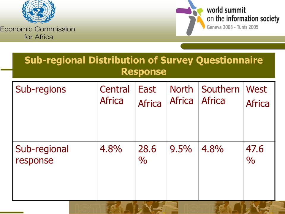 Sub-regional Distribution of Survey Questionnaire Response Sub-regionsCentral Africa East Africa North Africa Southern Africa West Africa Sub-regional response 4.8%28.6 % 9.5%4.8%47.6 %