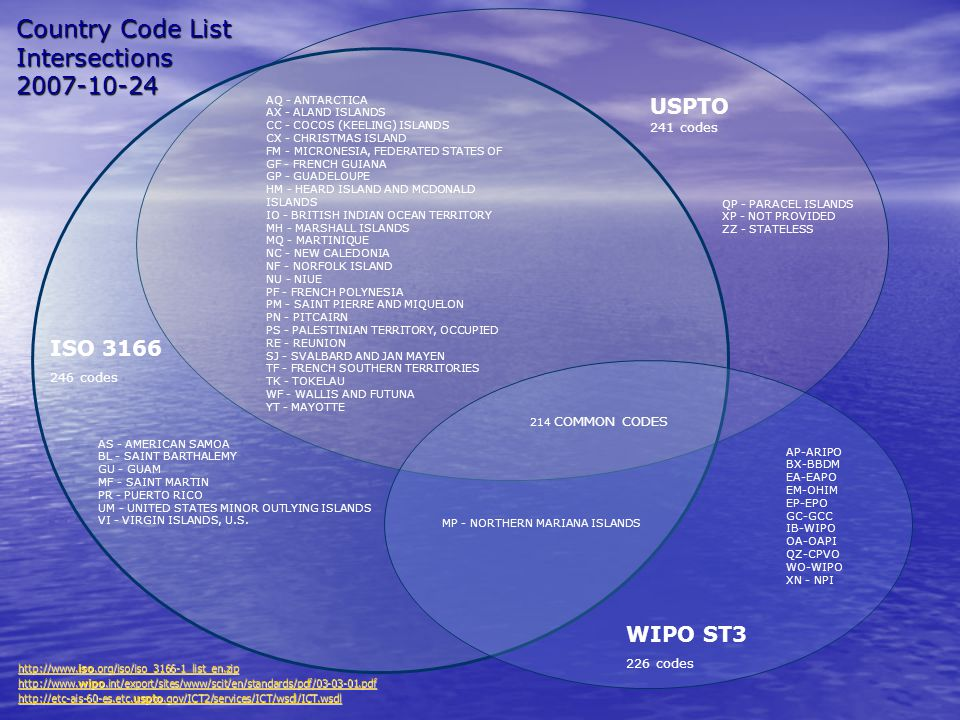 Country Code List Intersections USPTO 241 codes ISO codes WIPO ST3 226 codes AS - AMERICAN SAMOA BL - SAINT BARTHALEMY GU - GUAM MF - SAINT MARTIN PR - PUERTO RICO UM - UNITED STATES MINOR OUTLYING ISLANDS VI - VIRGIN ISLANDS, U.S.