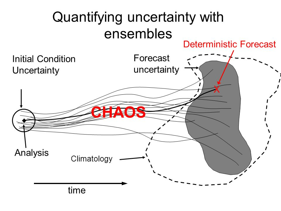 Quantifying uncertainty with ensembles time Forecast uncertainty Climatology Initial Condition Uncertainty X Deterministic Forecast Analysis CHAOS