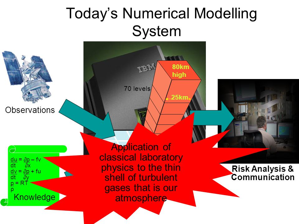 du = ∂p – fv dt ∂x dv = ∂p + fu dt ∂y p = RT ρ Risk Analysis & Communication Knowledge 70 levels 25km 80km high Today's Numerical Modelling System Forecast Model Observations Application of classical laboratory physics to the thin shell of turbulent gases that is our atmosphere