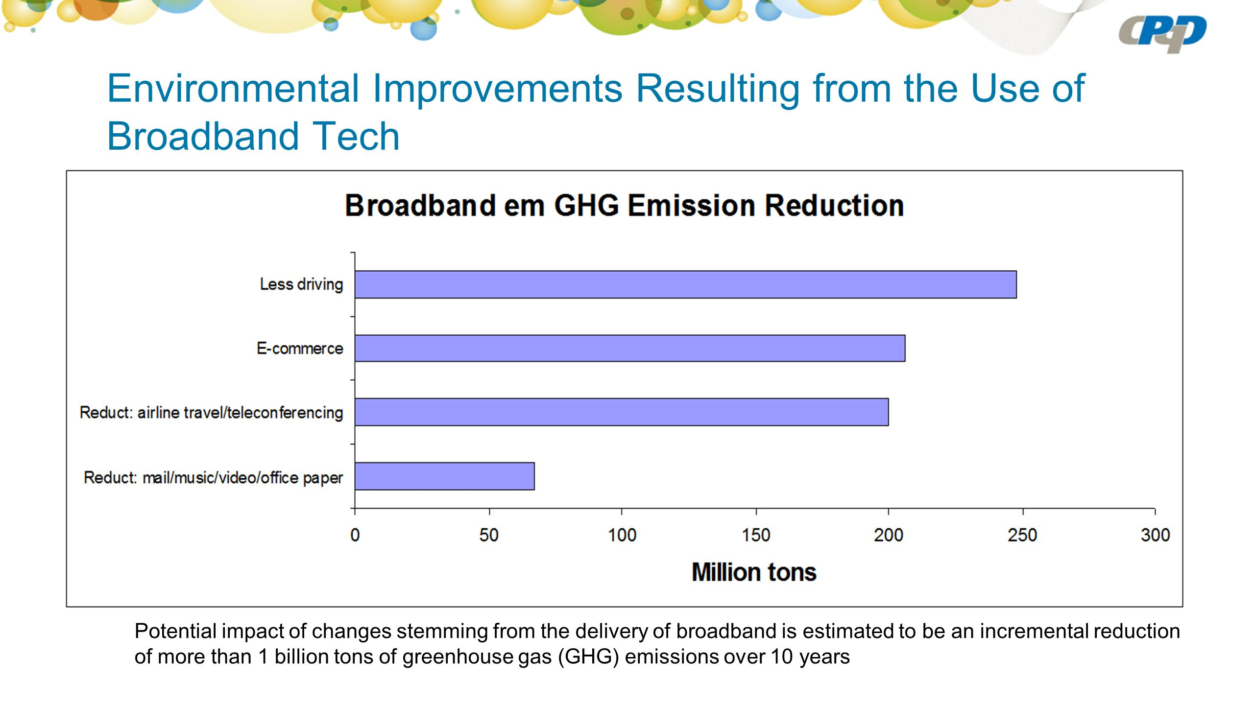 CPqD and the Broadband Sustainability Contributions Management indicators of environmental and economic sustainability, based on the GRI - Global Reporting Initiative https://www.globalreporting.org/Pages/default.aspx