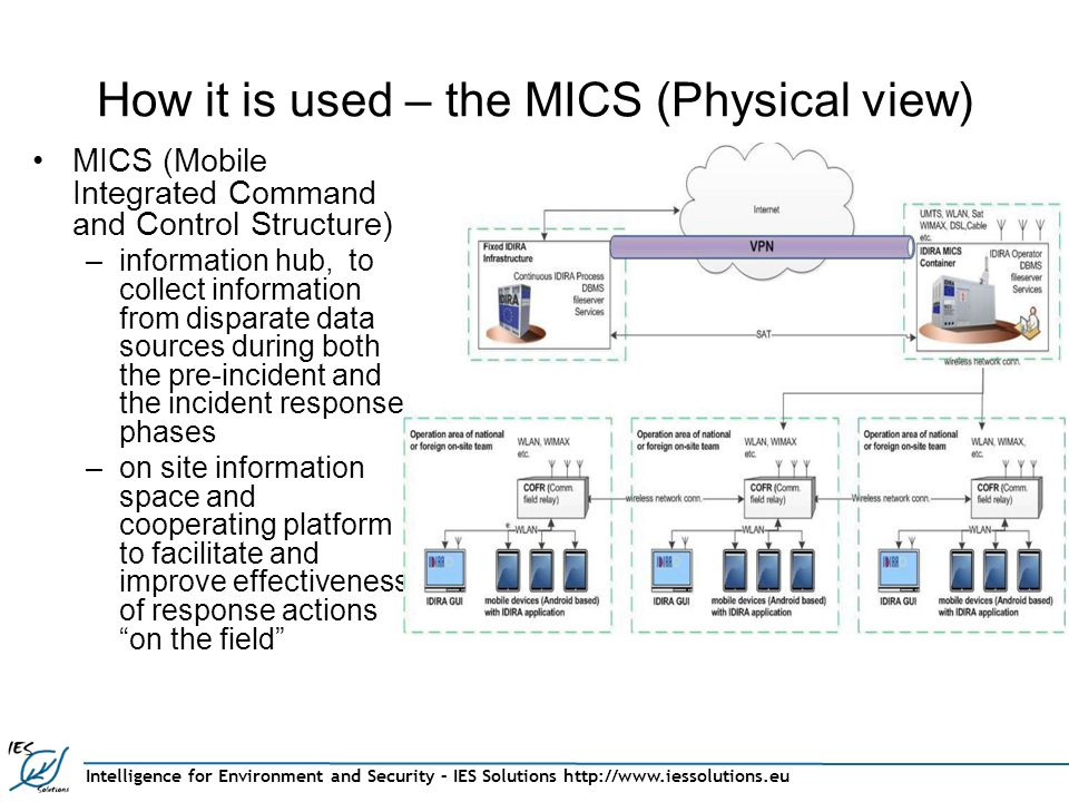 Intelligence for Environment and Security – IES Solutions http://www.iessolutions.eu How it is used – the MICS (Physical view) MICS (Mobile Integrated Command and Control Structure) –information hub, to collect information from disparate data sources during both the pre-incident and the incident response phases –on site information space and cooperating platform to facilitate and improve effectiveness of response actions on the field